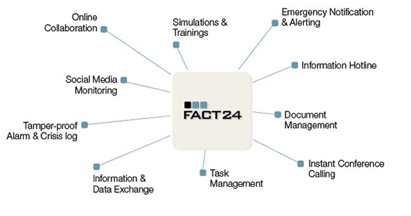 INERCO Emergency Notification Crisis Management Service FACT24