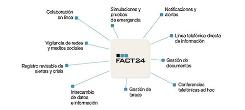 Emergency Notification and Crisis Management Service (FACT24)